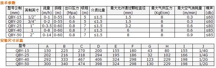 QBY系列双气动隔膜泵参数