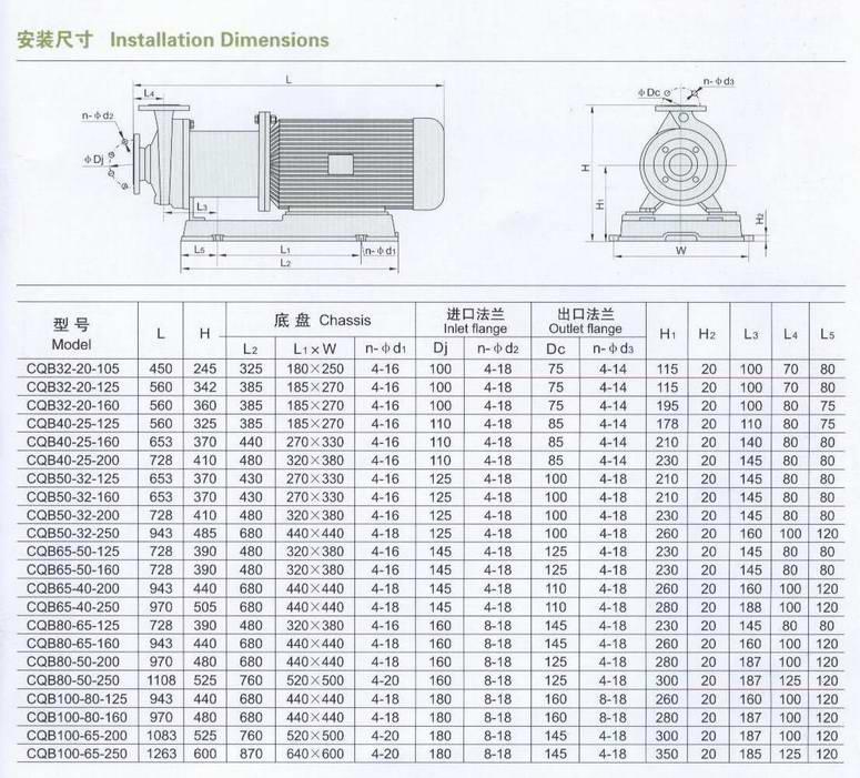 CQB系列磁力驱动泵性能参数
