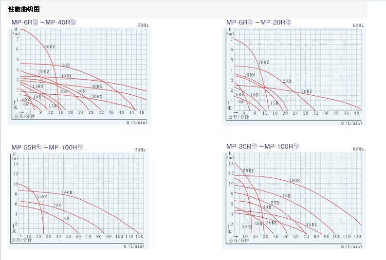 磁力泵性能曲线图
