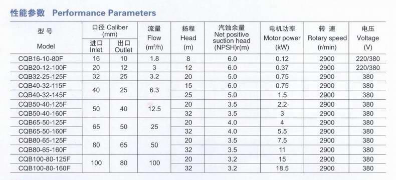 CQB-F氟塑料磁力泵性能参数图