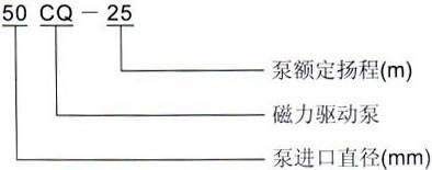 CQ系列磁力泵型号意义