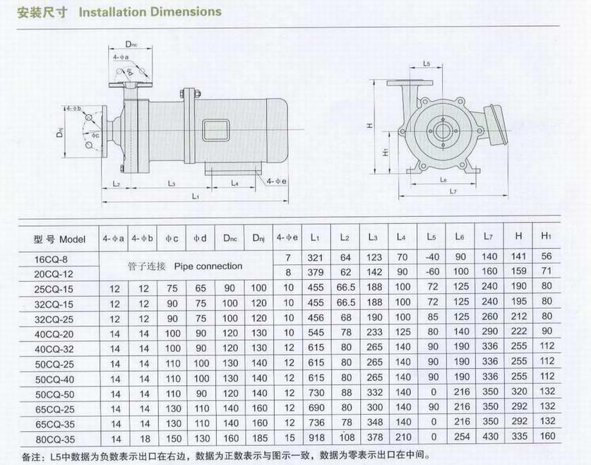 CQ系列磁力泵参数