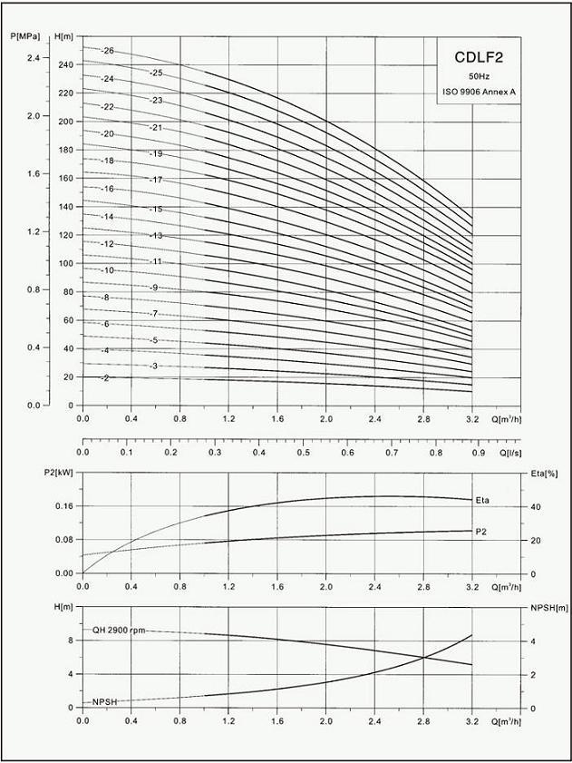 不锈钢离心泵 CDLF-2