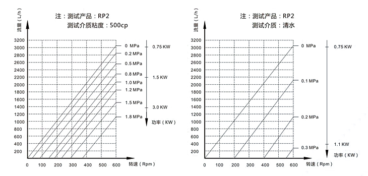 转子泵性能曲线图